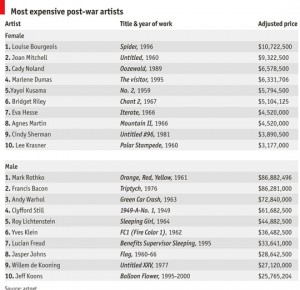 The Economist: The price of being female artist