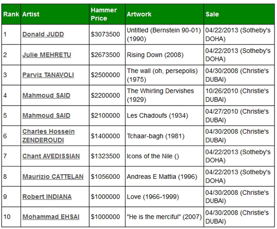 top auctions  middle east
